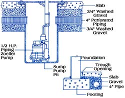 Em Waterproofing Basement French Drain Contractor Diagram